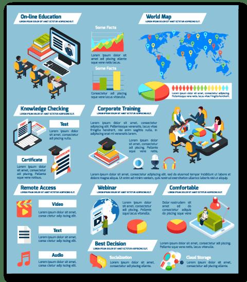 Infografía sobre la formación e-learning